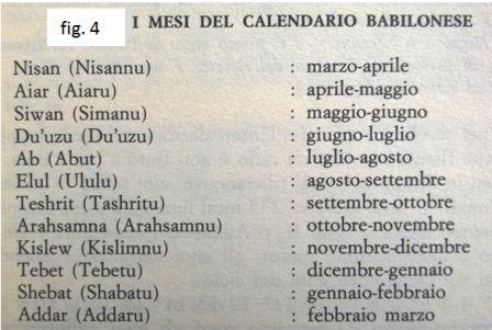 Chi Ha Inventato Il Calendario.L Orologio E Il Calendario Sumeri Caldei Egizi Tages